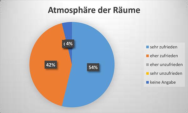 Diagramm Atmosphäre der Räume