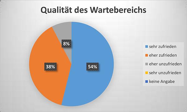 Diagramm Qualität des Wartebereichs