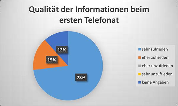 Diagramm Qualität der Informationen beim ersten Telefonat