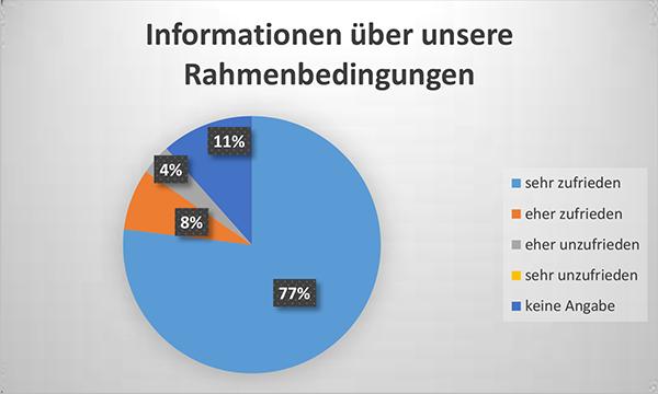 Diagramm Informationen über unsere Rahembedingungen