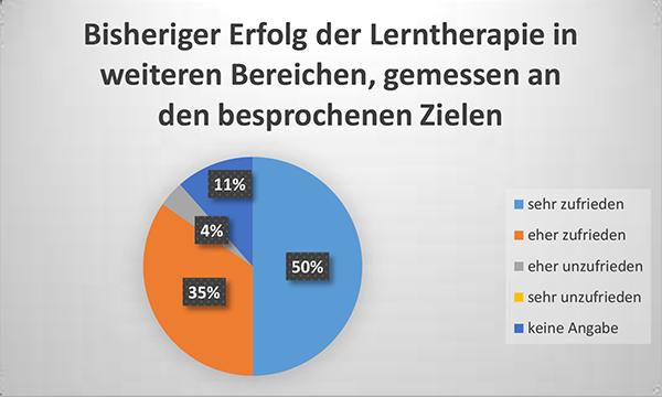 Diagramm Bisheriger Erfolg der Lerntherapie in weiteren Bereichen
