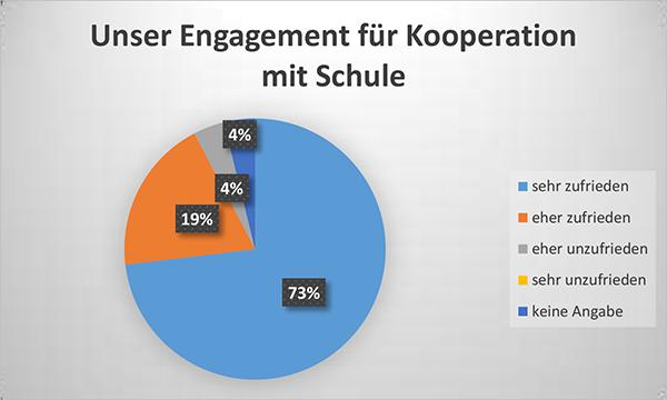 Diagramm Engagement für Kooperation mit Schule