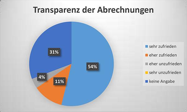 Diagramm Transparenz der Abrechnungen