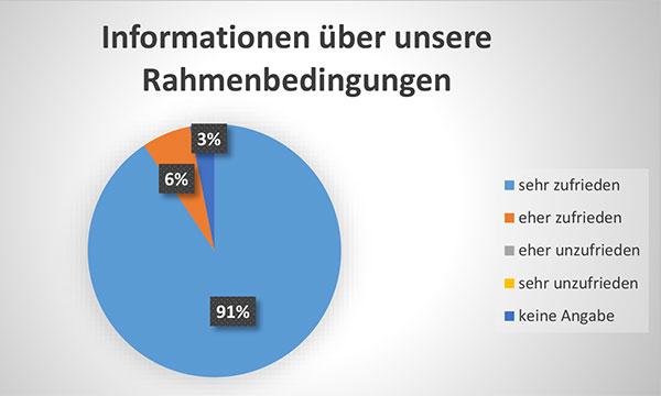 Diagramm Informationen über unsere Rahmenbedingungen