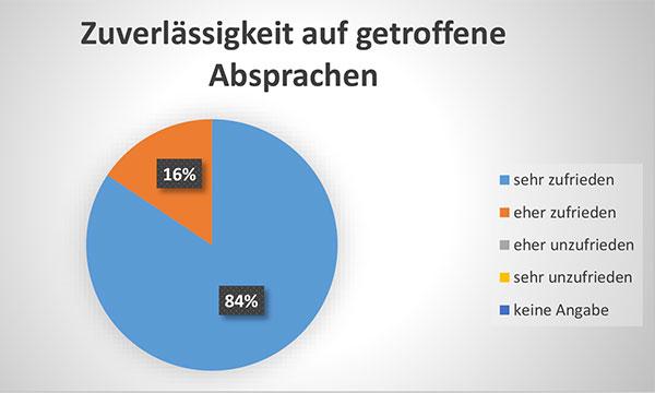Diagramm Zuverlässigkeit auf getroffene Absprachen