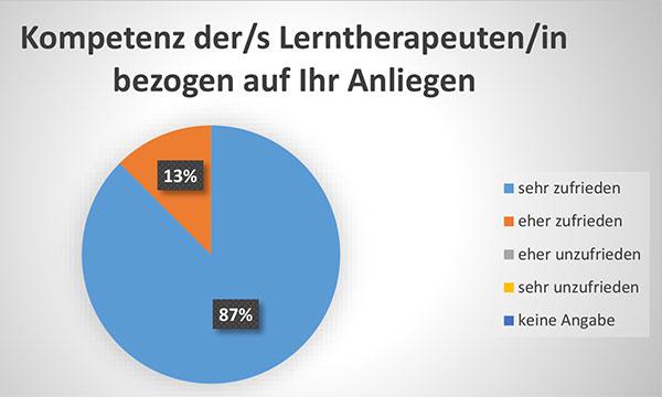 Diagramm Kompetenz der/s Lerntherapeuten/in bezogen auf Ihr Anliegen