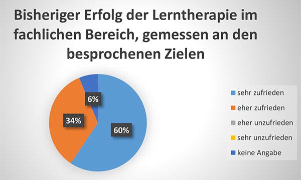 Diagramm Bisheriger Erfolg der Lerntherapie im fachlichen Bereich, gemessen an den besprochenen Zielen