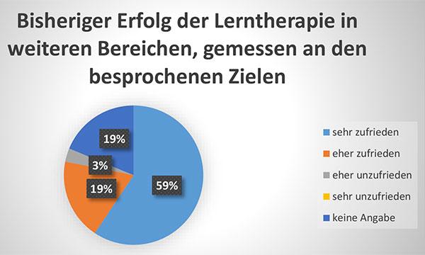 Diagramm Bisheriger Erfolg der Lerntherapie in weiteren Bereichen, gemessen an den besprochenen Zielen