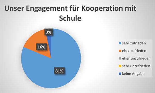 Diagramm Unser Engagement für Kooperation mit Schule